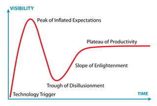 Gartner Hype Cycle - drawing by Jeremy Kemp