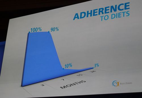 Adherence to Diets