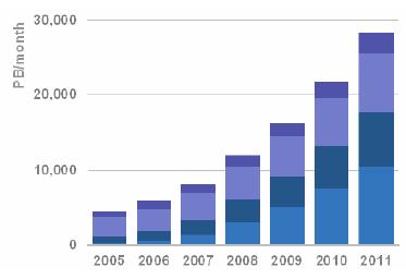 Global IP Traffic